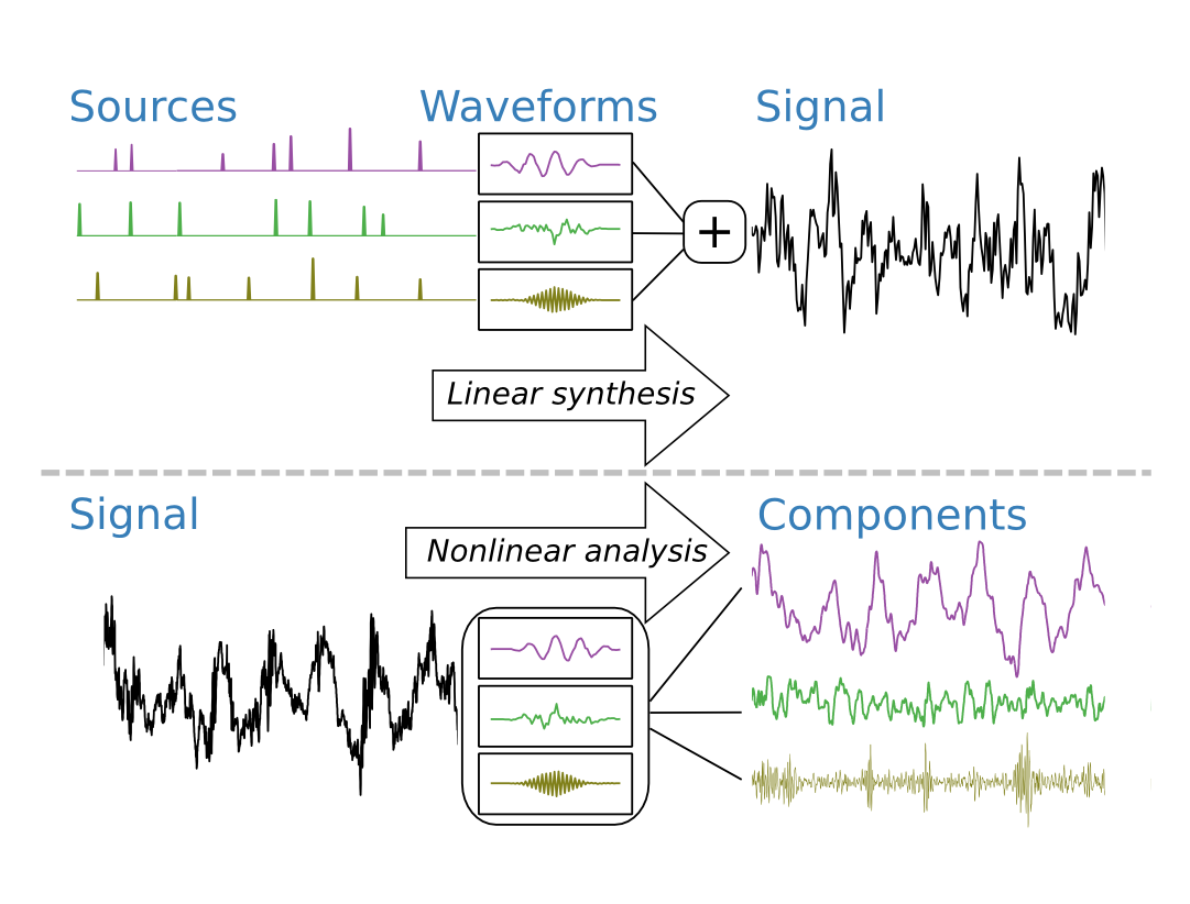 We assume that an EEG signal can be described by a convolutional sparse coding model. The EEG trace is approximated as an additive mixture of component signals each described by a convolution of a sparse source with a waveform. Although this is a linear model (multiple input and single output), to separate the components requires a nonlinear analysis. Additionally, when the waveforms are unknown, this blind source separation problem is even more challenging.
