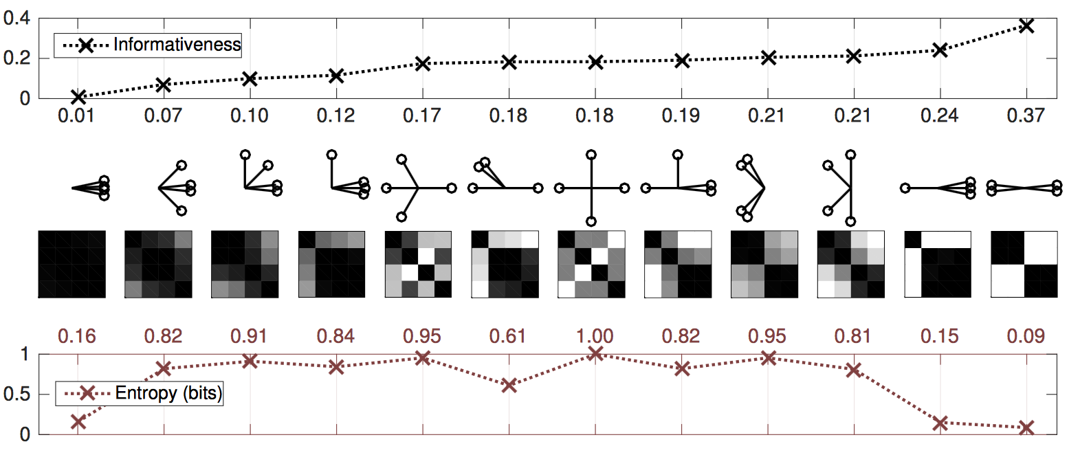 Figure 1: Informativeness versus von Neumann entropy for correlation matrices obtained from various configurations of four unit vectors. Both measures are minimal when the vectors are configured in a single cluster. Informativeness is higher for nontrivial clusterings, whereas entropy is maximized when the vectors are maximally separated.