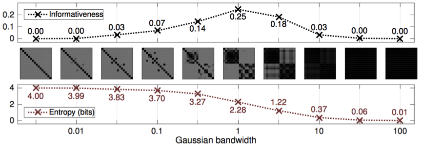 Figure 2: Informativeness versus the von Neumann entropy of correlation matrices obtained from a Gaussian kernel applied with varying bandwidths to a sample with 2 clusters.