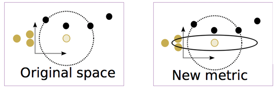 In the original metric space, the white gold circle is closer to three black circles (two of which are equidistant from it). In a new metric space, changes in the vertical axes contribute more to the distance. Now, two gold circles are closer than the black circles.