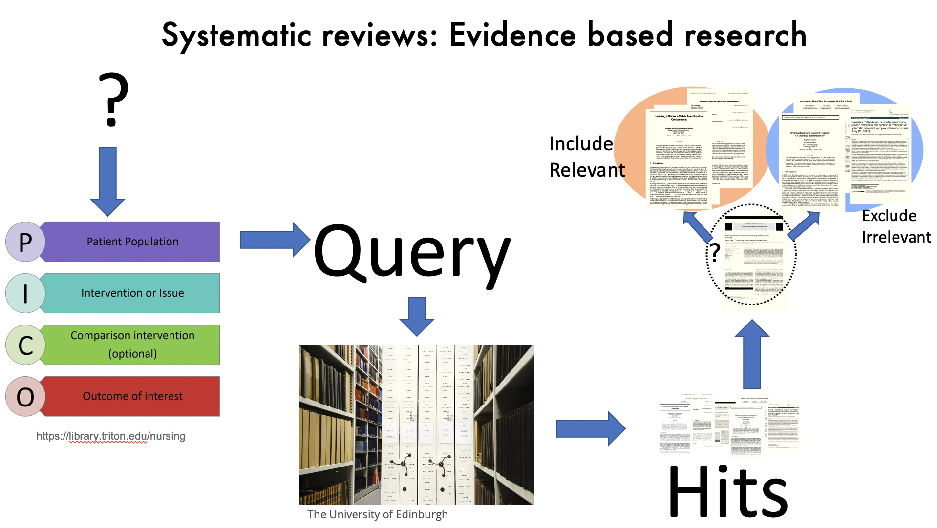 Systematic reviews of biomedical research focus on specific questions framed in terms of the patient population, intervention, control, and outcomes measured (PICO). These terms are used to query literature databases. The resulting hits (which could be hundreds or thousands of articles) need to be sorted into relevant and irrelevant groups.