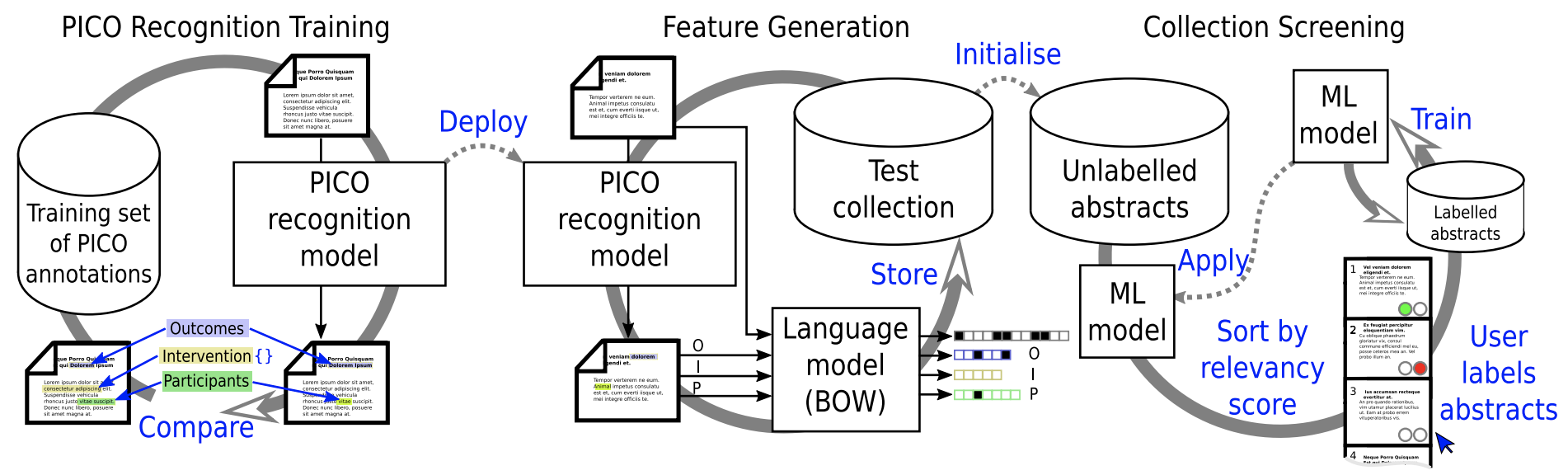 PICO recognition and abstract screening process. In the first phase, the PICO recognition model is trained to predict the PICO mention spans on a human annotated corpus of abstracts. In the second phase, a collection of abstracts is processed by the PICO recognition model and the results along with the original abstract are used to create a vector representation of each abstract. In the final phase, a user labels abstracts as being included (relevant) or excluded, these decisions are used to train a machine learning (ML) model that uses the vector representation. The ML model is applied to the remaining unlabelled abstracts, which are then sorted by their predicted relevancy, the user sees the top ranked abstracts, labels them, and this process repeats