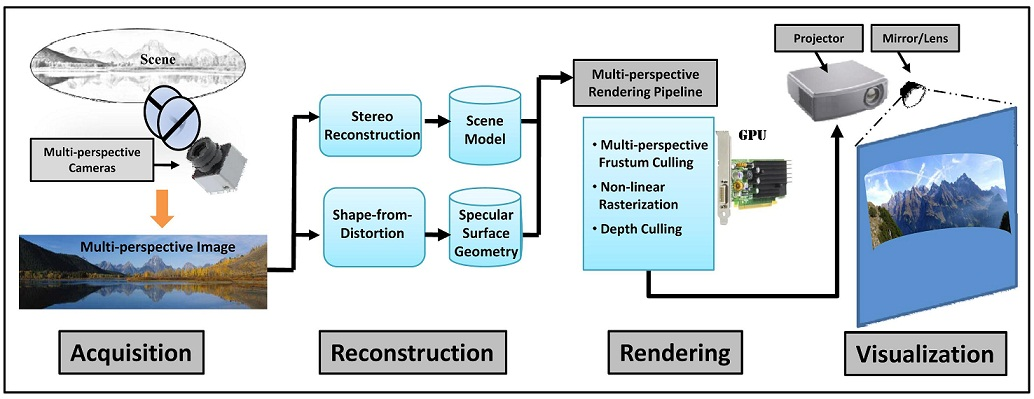 CVPR2010 Tutorial: Multi-perspective Imaging, Reconstruction, and