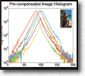 Image Pre-compensation: Balancing Contrast and Ringing